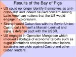 results of the bay of pigs