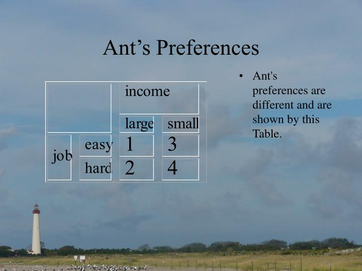 Ant's Preferences