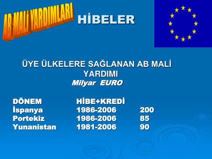 AB MALİ YARDIMLARI