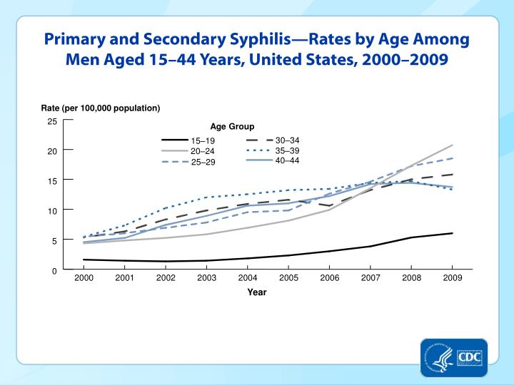 Primary and Secondary Syphilis—Rates by Age Among Men Aged 15–44 Years, United States, 2000–2009