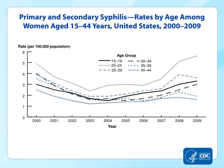 Primary and Secondary Syphilis—Rates by Age Among Women Aged 15–44 Years, United States, 2000–2009