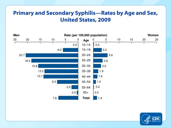 Primary and Secondary Syphilis—Rates by Age and Sex, United States, 2009