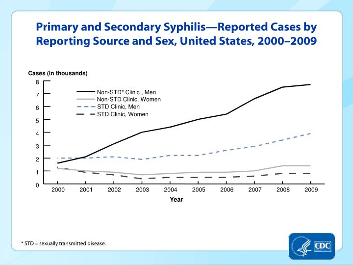Primary and Secondary Syphilis—Reported Cases by Reporting Source and Sex, United States, 2000–2009