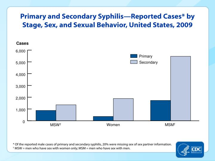 Primary and Secondary Syphilis—Reported Cases* by Stage, Sex, and Sexual Behavior, United States, 2009