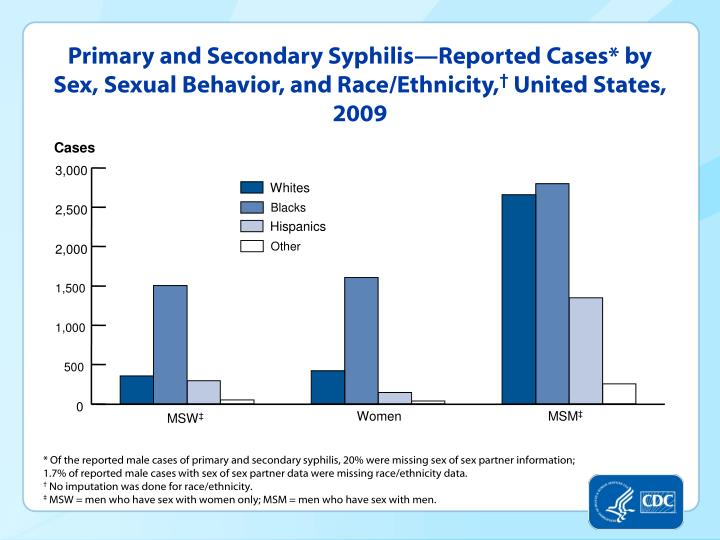 Primary and Secondary Syphilis—Reported Cases* by Sex, Sexual Behavior, and Race/Ethnicity,