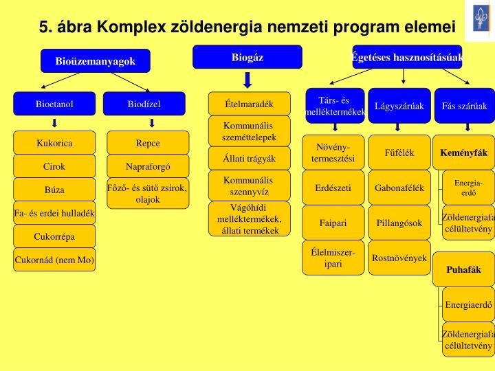 5. ábra Komplex zöldenergia nemzeti program elemei