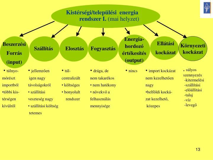 Kistérségi/települési  energia rendszer I.