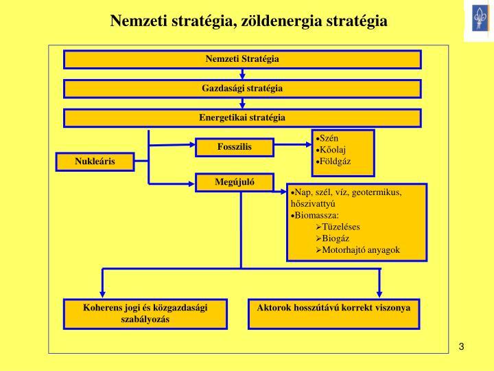 Nemzeti Stratégia