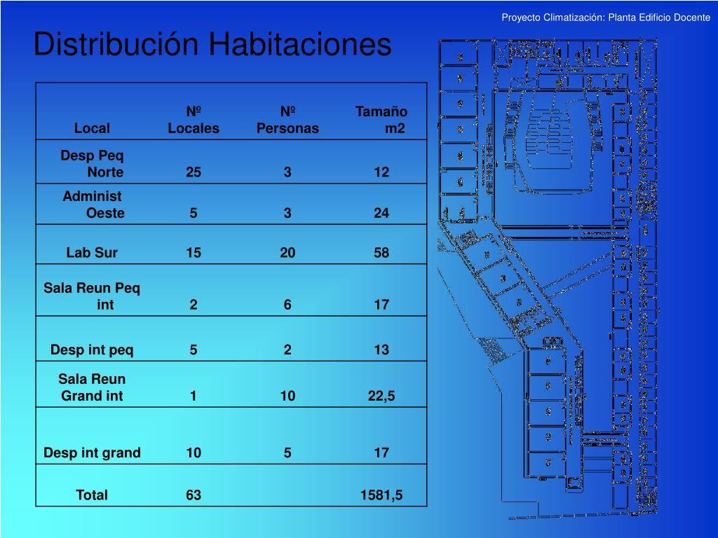 Distribución Habitaciones
