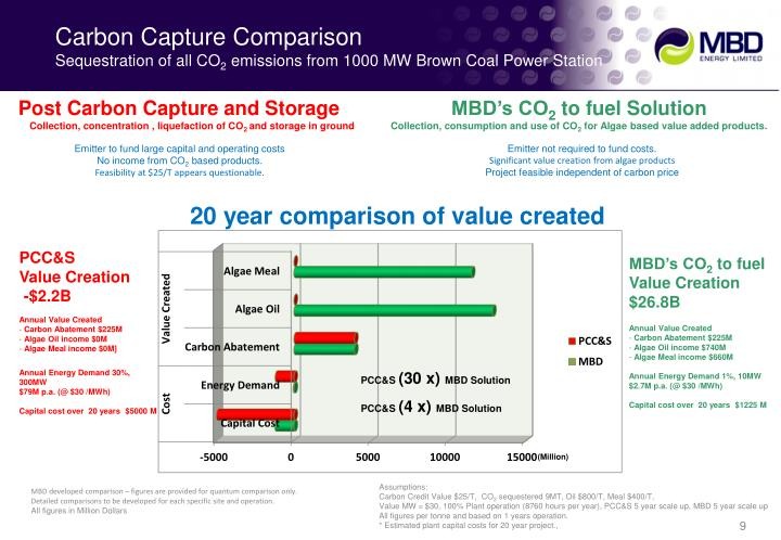 Carbon Capture Comparison