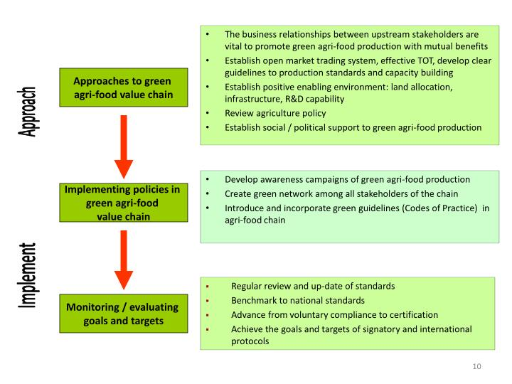 The business relationships between upstream stakeholders are vital to promote green agri-food production with mutual benefits