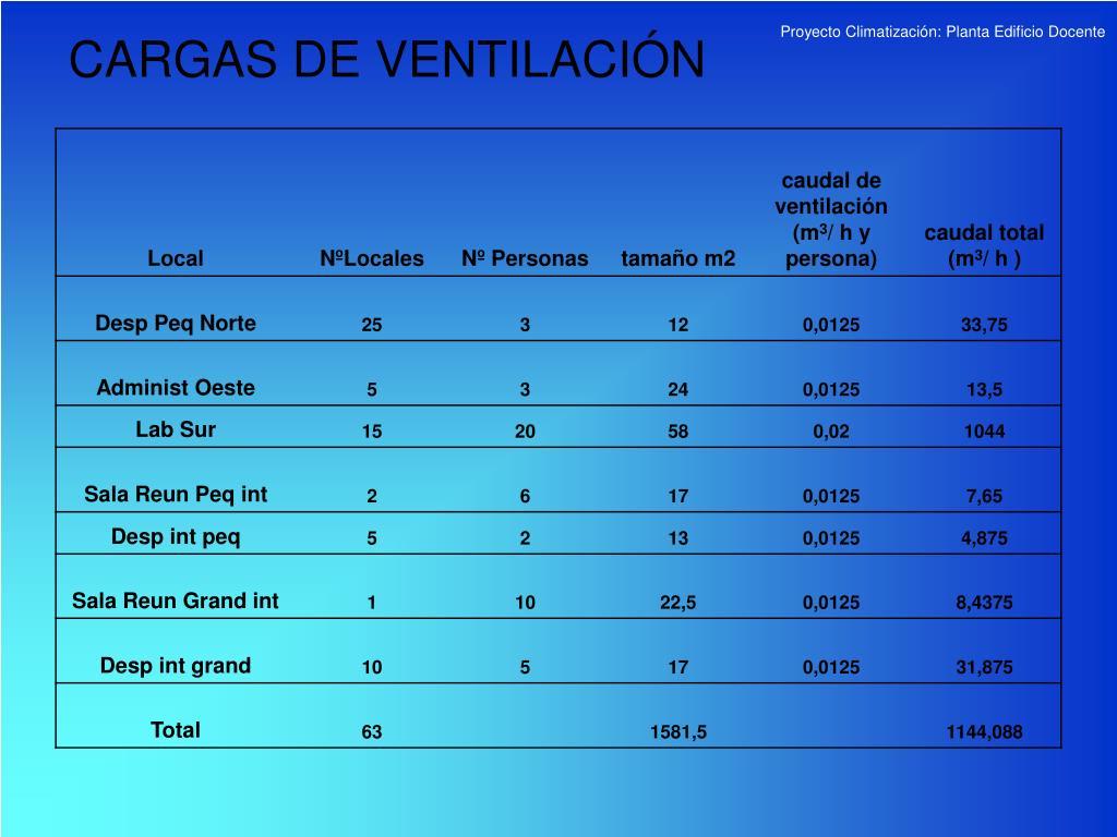 CARGAS DE VENTILACIÓN