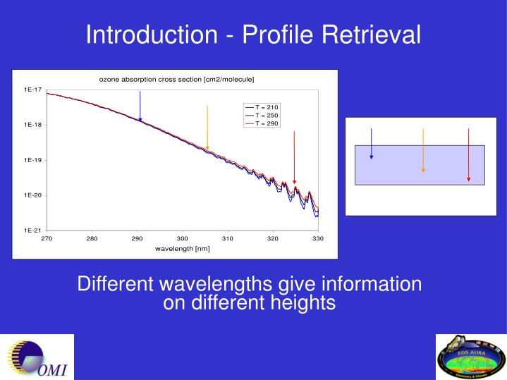 Introduction - Profile Retrieval