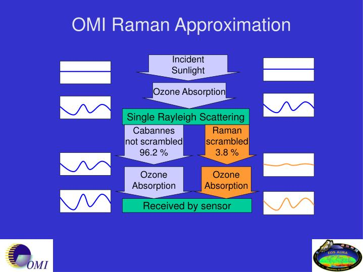 OMI Raman Approximation