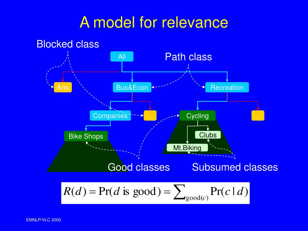 A model for relevance