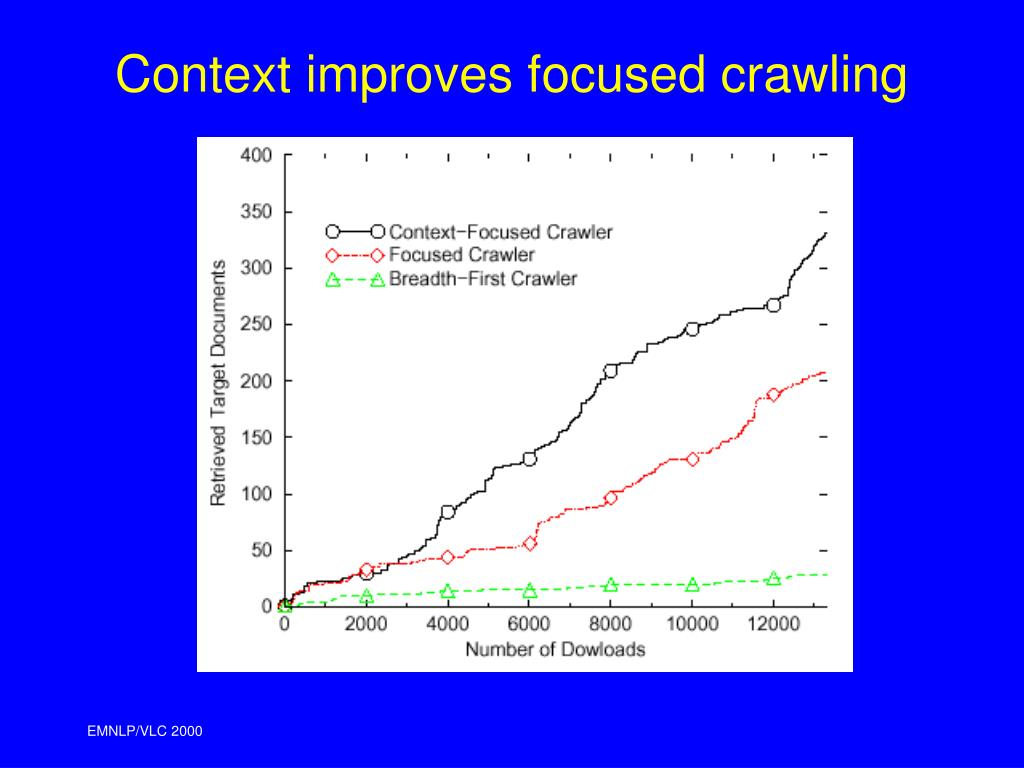 Context improves focused crawling