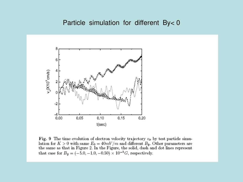 Particle  simulation  for  different  By< 0