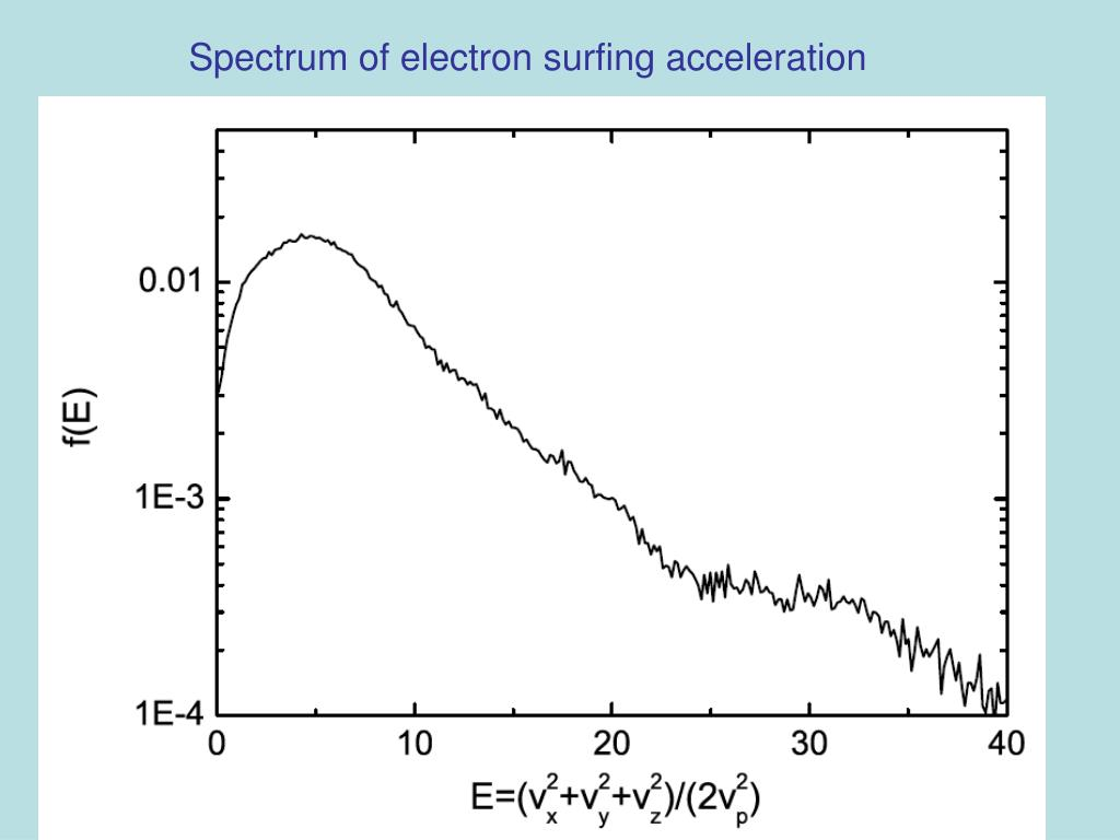 Spectrum of electron surfing acceleration