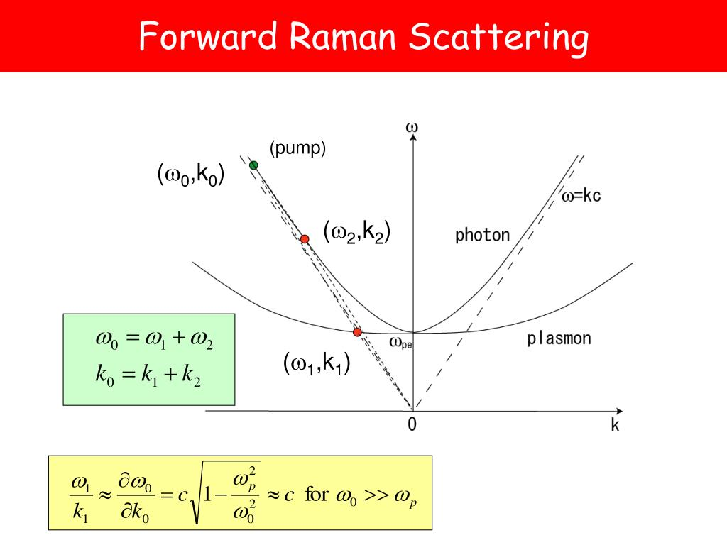 Forward Raman Scattering