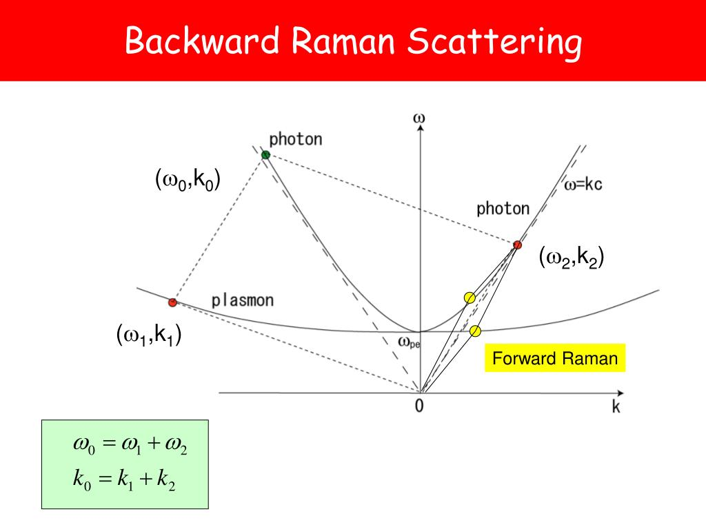 Backward Raman Scattering