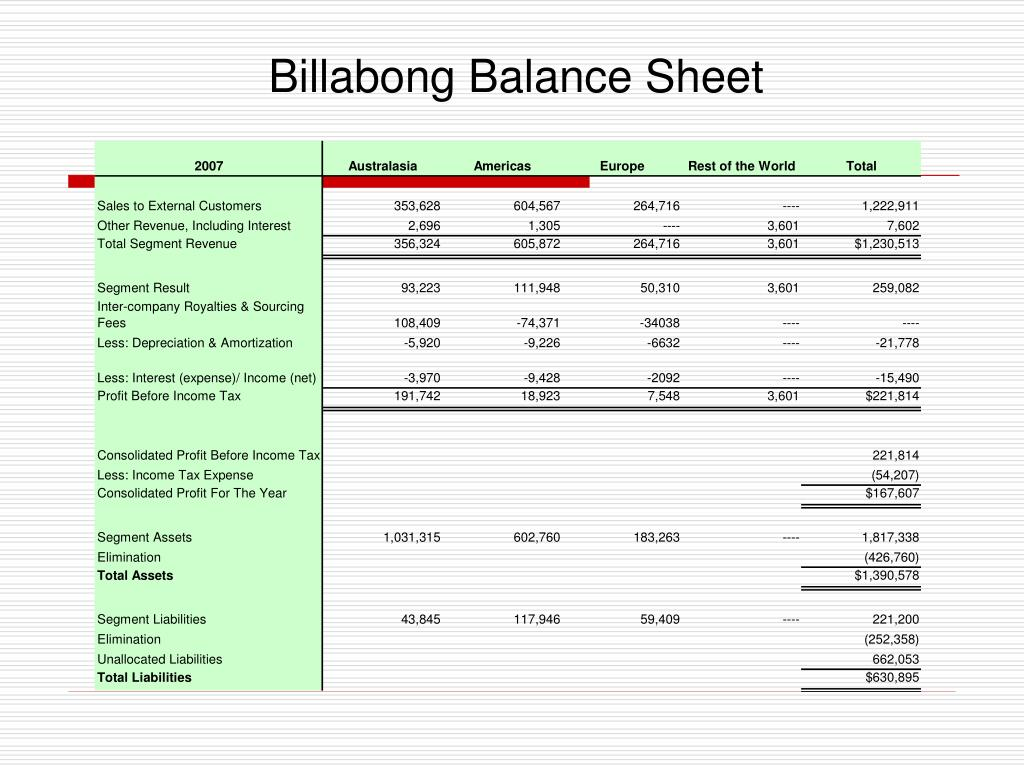 Billabong Balance Sheet