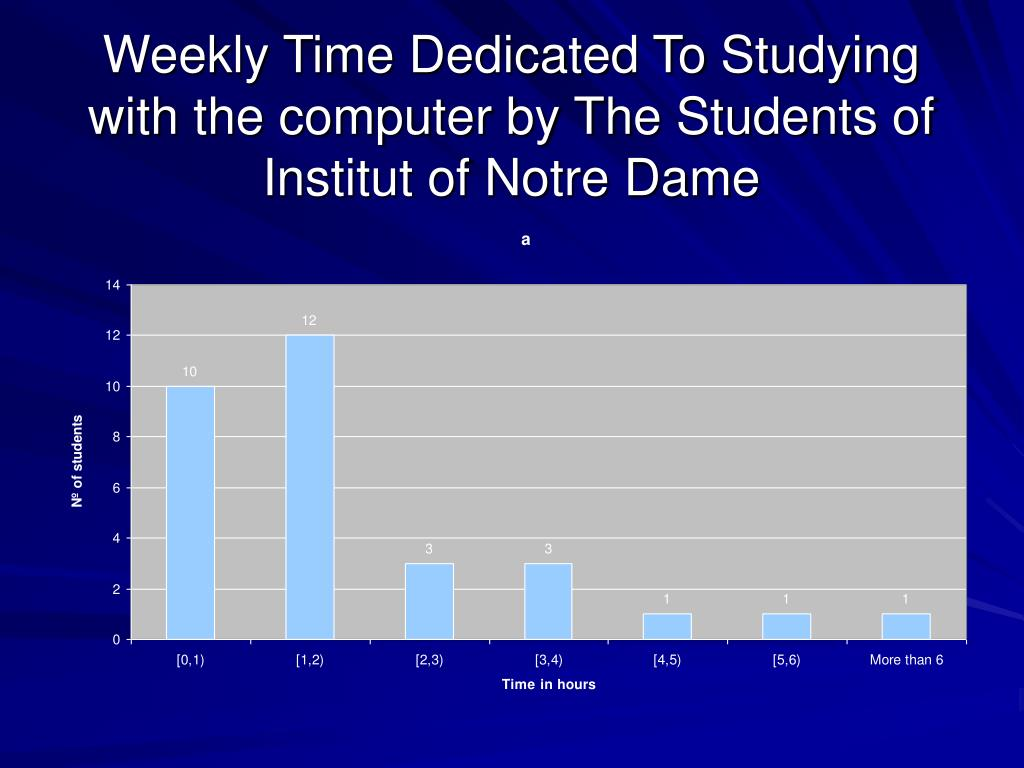 Weekly Time Dedicated To Studying with the computer by The Students of Institut of Notre Dame