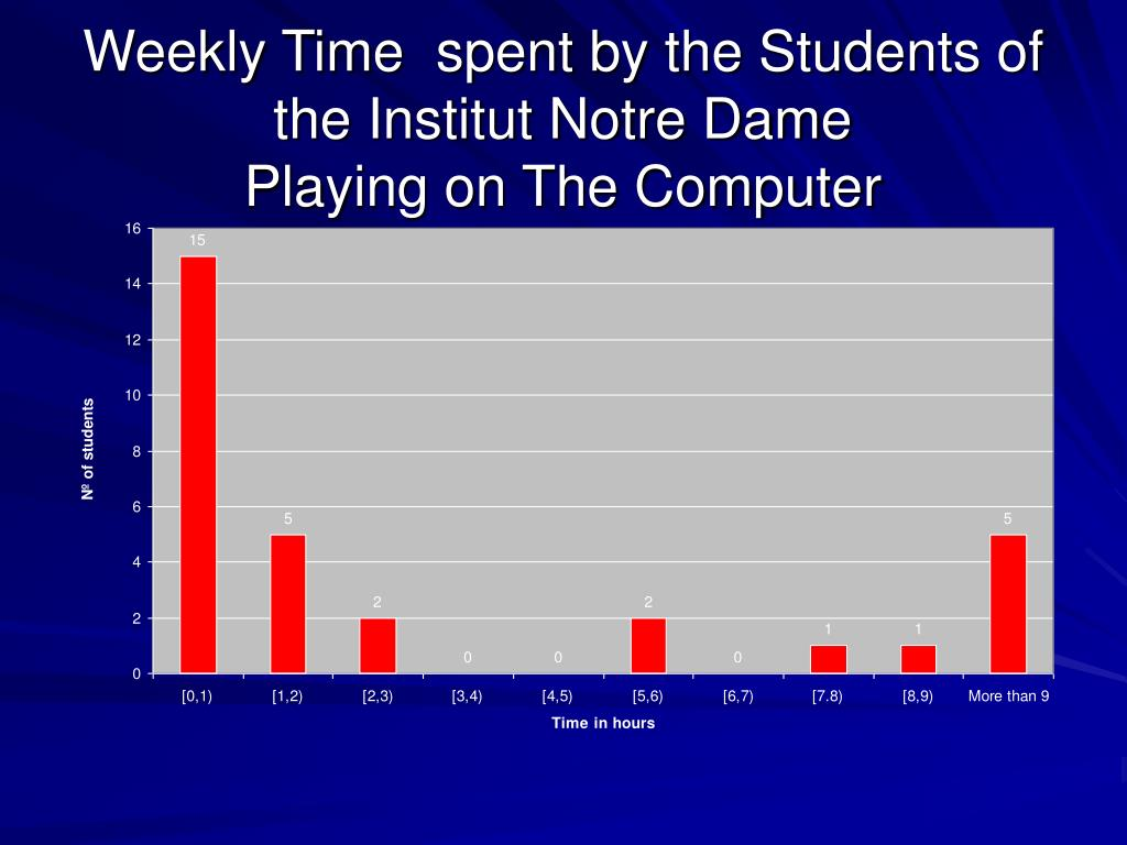 Weekly Time  spent by the Students of the Institut Notre Dame