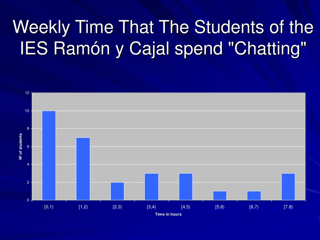 "Weekly Time That The Students of the IES Ramón y Cajal spend ""Chatting"""