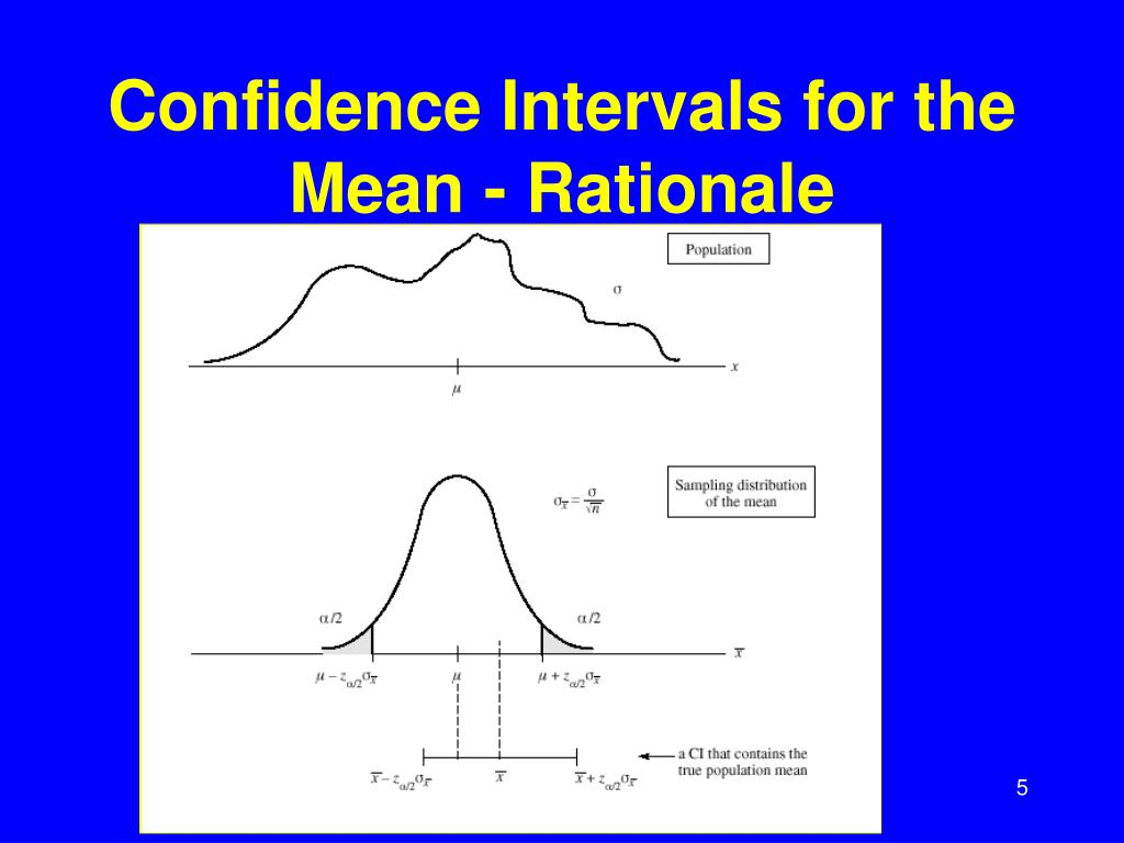 Confidence Intervals for the Mean - Rationale