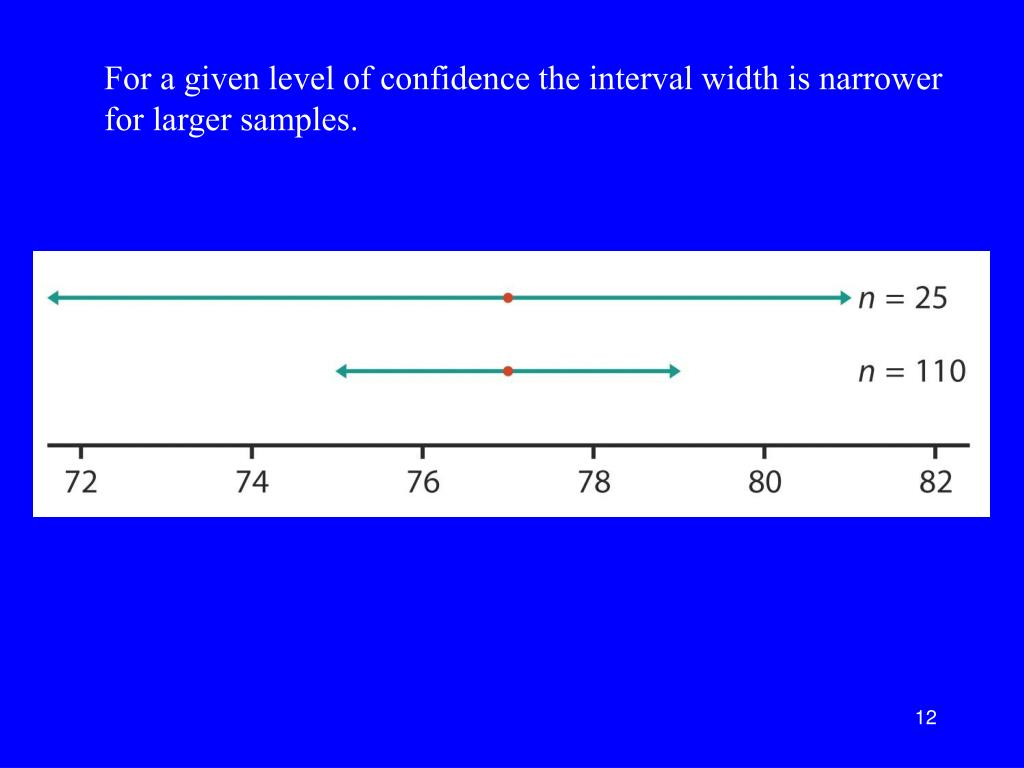 For a given level of confidence the interval width is narrower for larger samples.