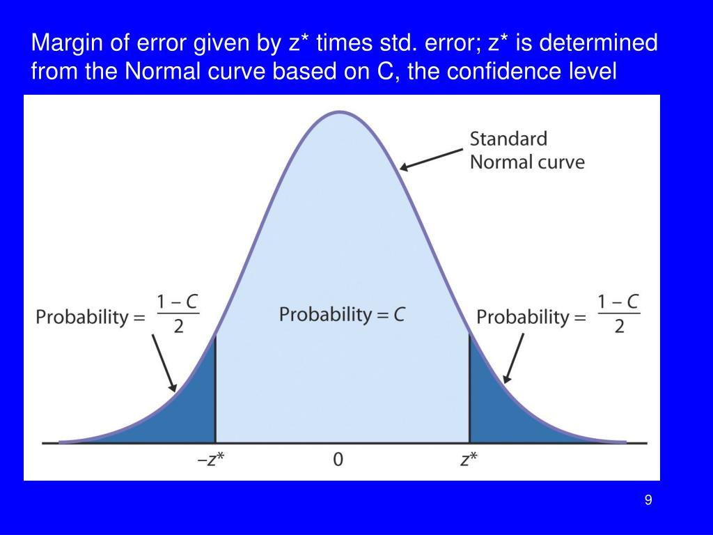 Margin of error given by z* times std. error; z* is determined from the Normal curve based on C, the confidence level