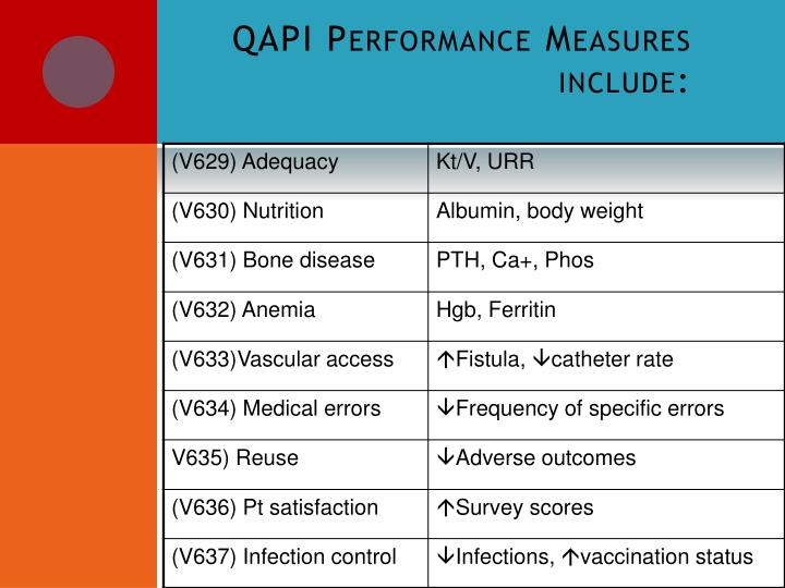 QAPI Performance Measures