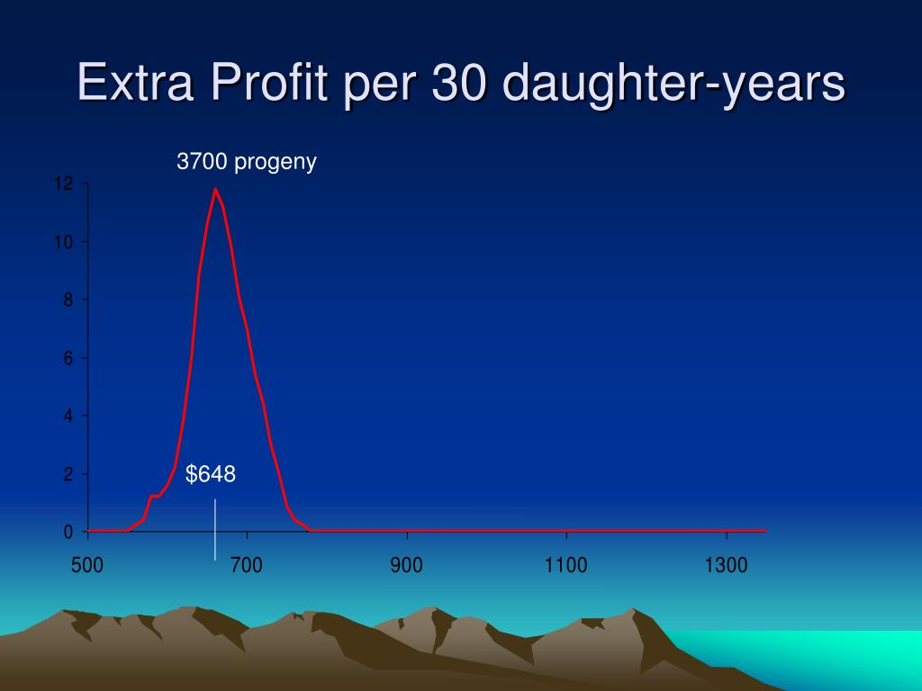 Extra Profit per 30 daughter-years