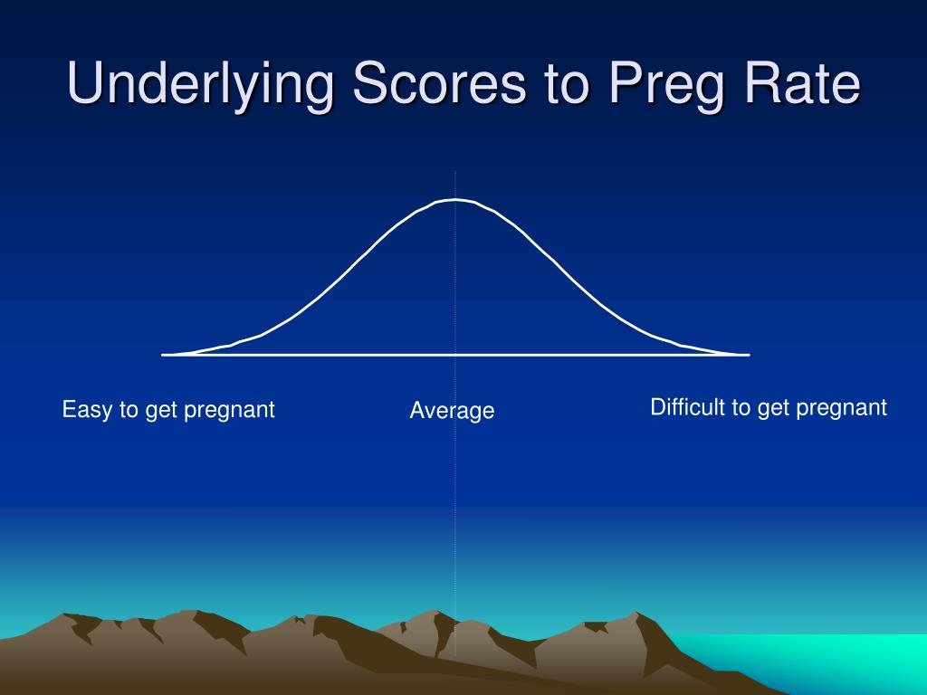 Underlying Scores to Preg Rate