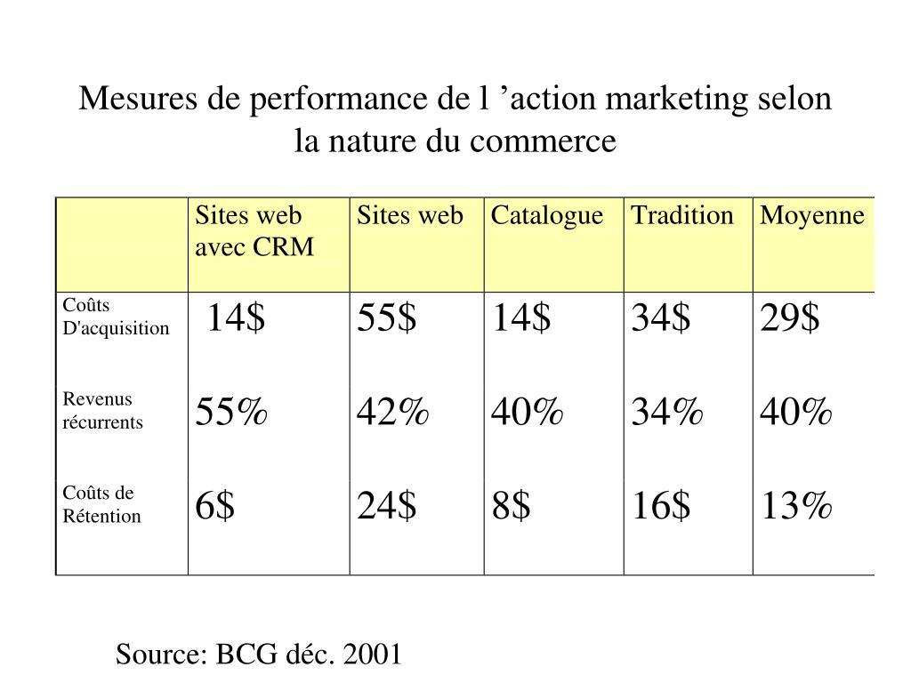 Mesures de performance de l'action marketing selon la nature du commerce