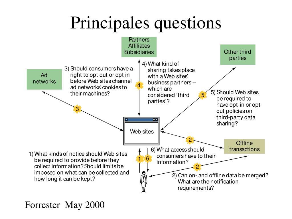Principales questions