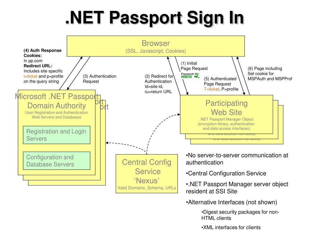 .NET Passport Sign In
