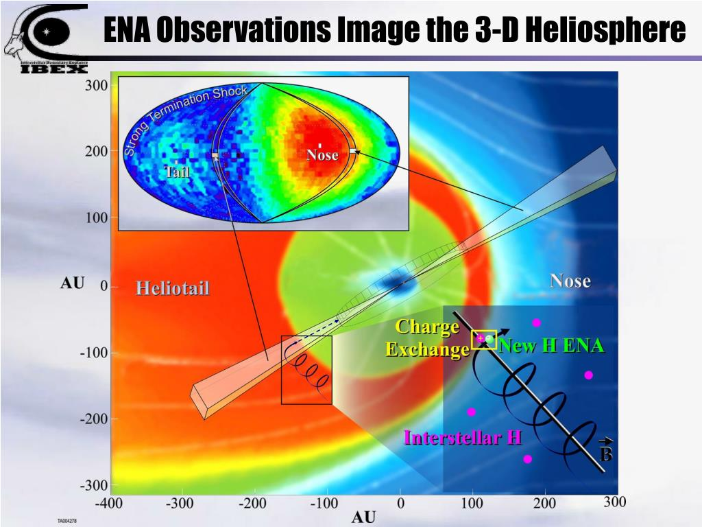 ENA Observations Image the 3-D Heliosphere