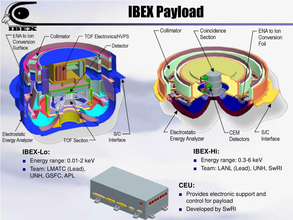 IBEX Payload