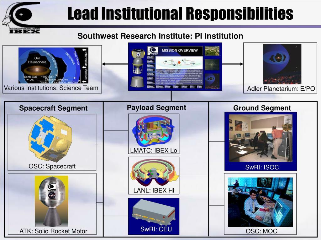 Southwest Research Institute: PI Institution