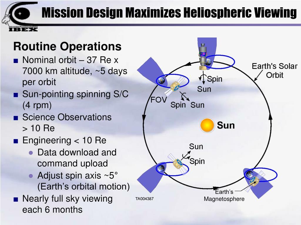 Mission Design Maximizes Heliospheric Viewing