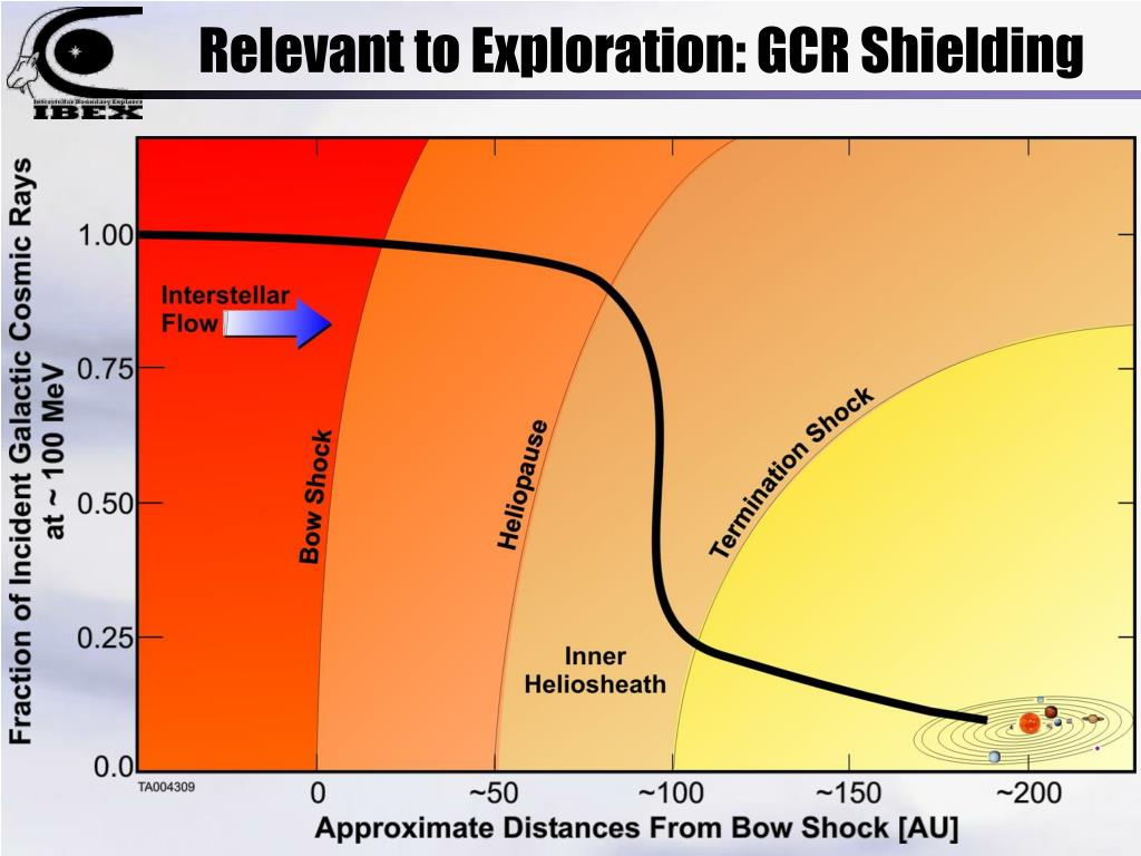 Relevant to Exploration: GCR Shielding