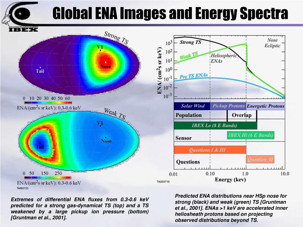 Global ENA Images and Energy Spectra