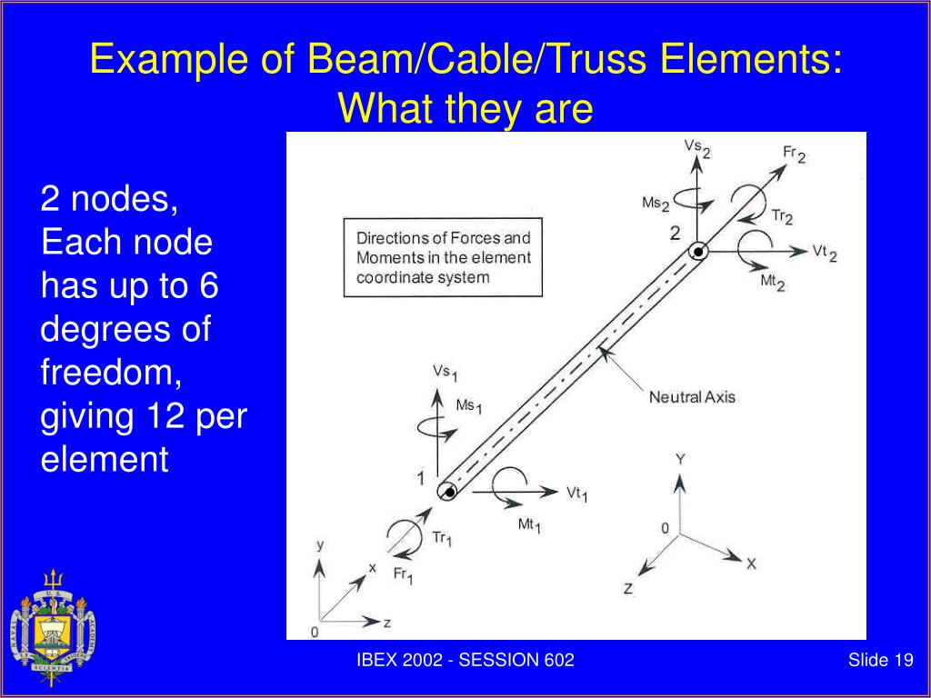 Example of Beam/Cable/Truss Elements: