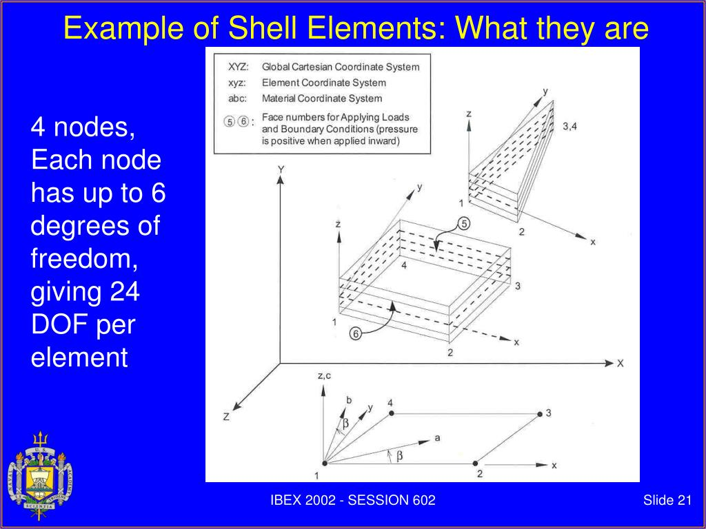 Example of Shell Elements: What they are