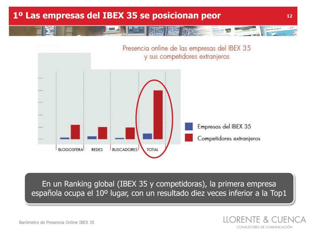 1º Las empresas del IBEX 35 se posicionan peor