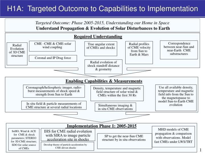 H1A:  Targeted Outcome to Capabilities to Implementation