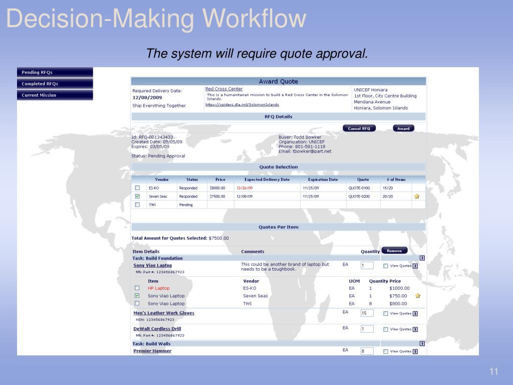 Decision-Making Workflow