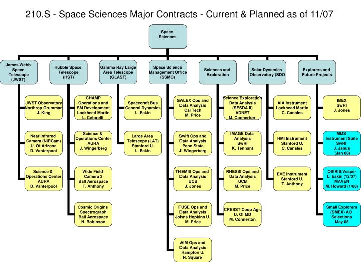 210 s space sciences major contracts current planned as of 11 07