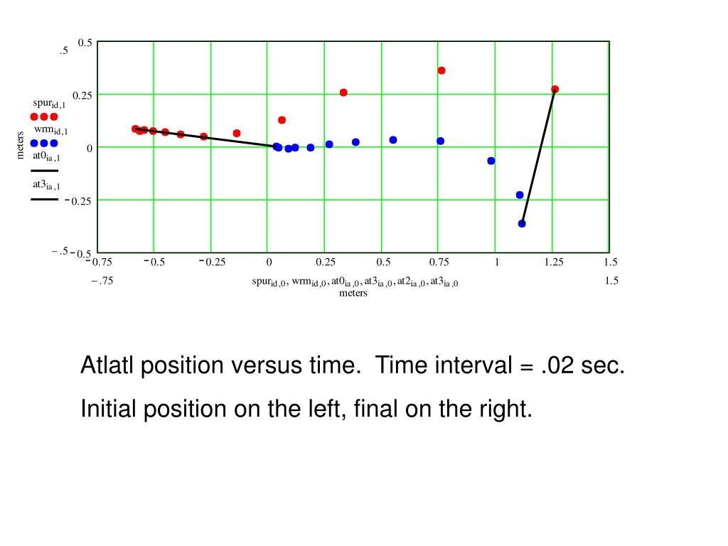 Atlatl position versus time.  Time interval = .02 sec.
